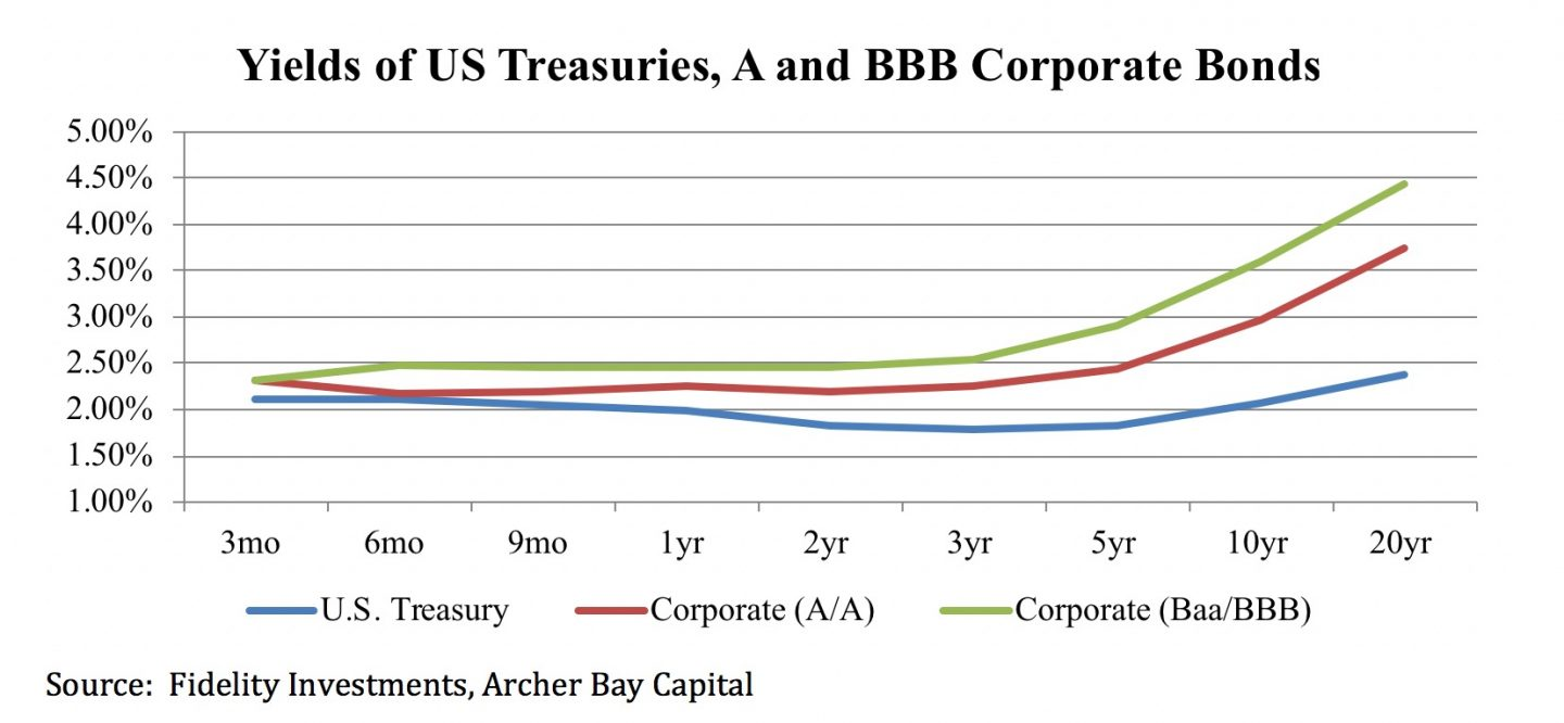 Stock Market Outlook for the Remainder of 2019 - Archer Bay Capital